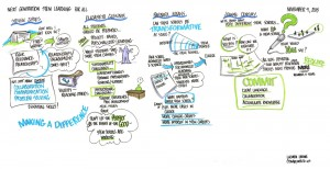 Envisioning STEM Schools Graphic Recording (click to enlarge)